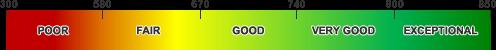 ScoreBarGradient Icon